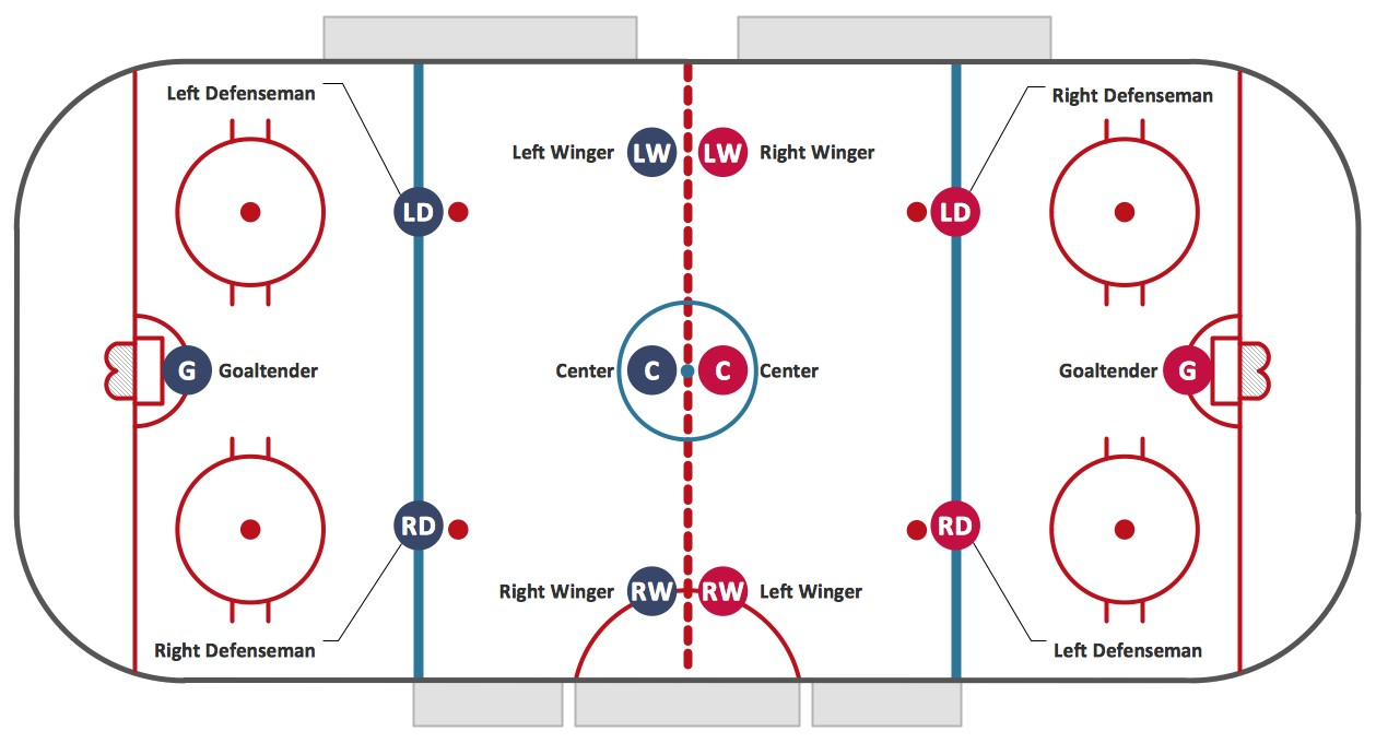 Importance of Position in Ice Hockey